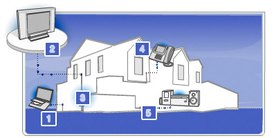 Leviton Integrated Structured Network