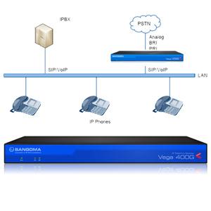 Sangoma Vega 400G Digital Gateway