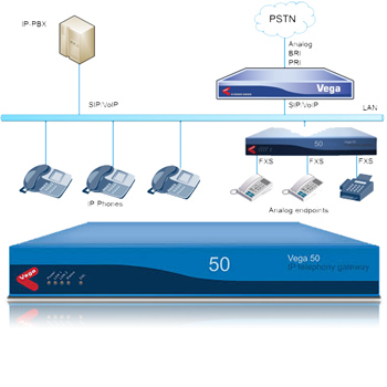 Vega 50 VoIP Digital Gateway