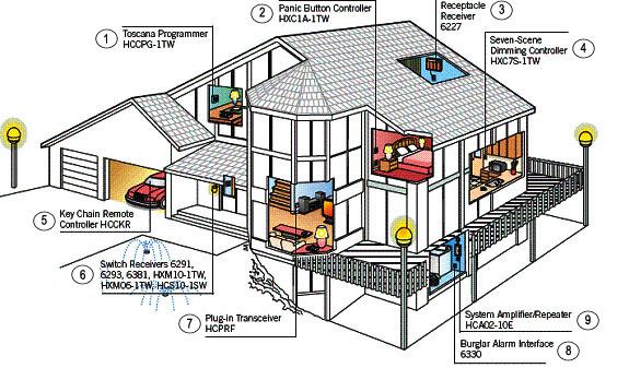 Leviton Decora Home Control (DHC)