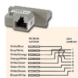 Hubbell 8 Position Modular 66 Block Adapter